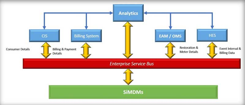 Sumy Inventive Technologies Pvt  Ltd    AMI Implementation For